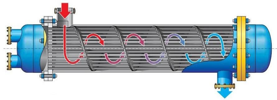Способы улучшения передачи тепловой энергии в теплообменниках