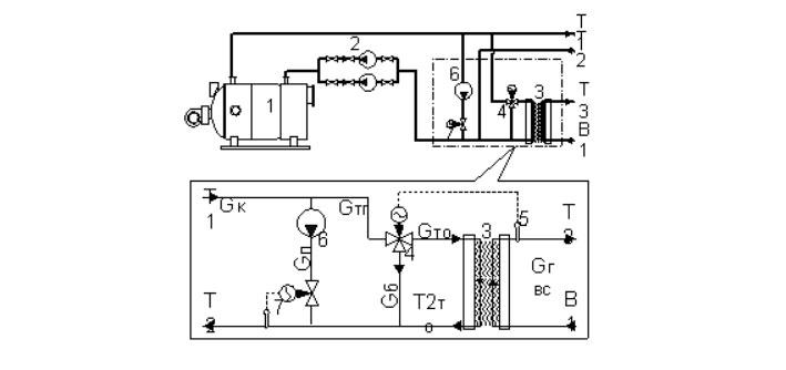 Пластинчатые теплообменники в составе котельных установок для нагрева воды горячего водоснабжения