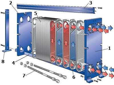 Особенности конструкции и виды пластинчатых теплообменников