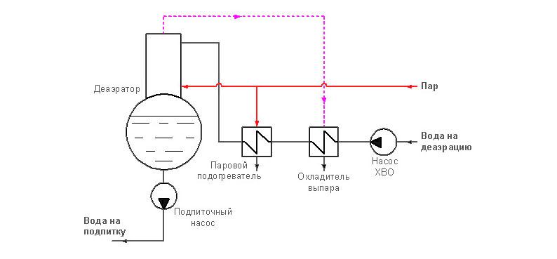 Пластинчатый теплообменник в системах деаэрации крупных котельных (ТЭЦ, АЭС)