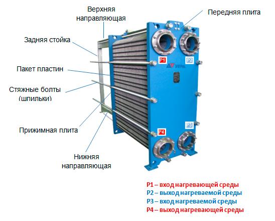 Конструкция пластинчатого теплообменника Этра ЭТ-150-739