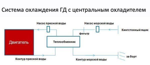 Система охлаждения ГД с центральным охладителем