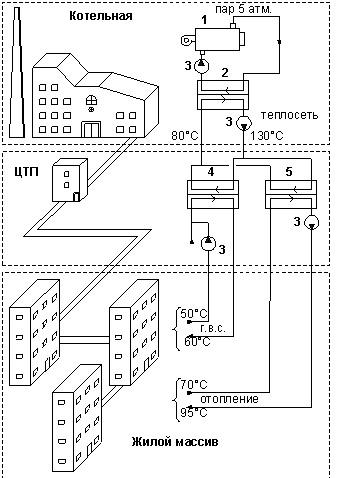 Расчёт пластинчатого теплообменника